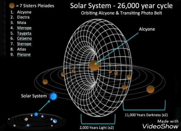Entering the Photon Belt 11.29.2018 1 26 screenshot 600x435 - The photon belt raises the Earth's vibration?