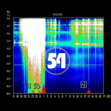 Eumsr4LXcAEYVyE - Schumann Resonance Peaks: In two consecutive days its Power was over 50!