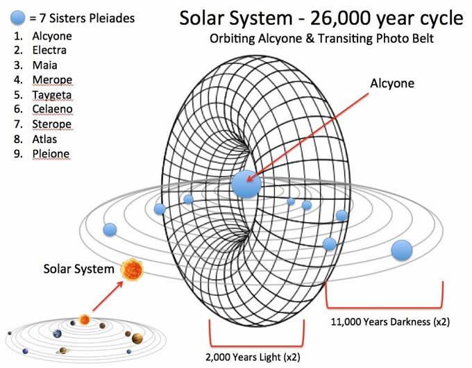 solar system 26000 years cycle - Zemlja po 26.000 letih spet prehaja fotonski pas- vnovična Sončeva nevihta je letošnji Levji portal pospremila z infuzijo svetlobnih energij in drugih kozmičnih sevanj